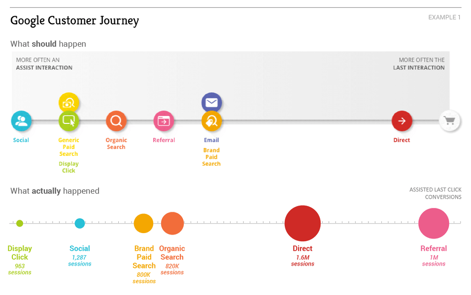 Google-Customer-Journey