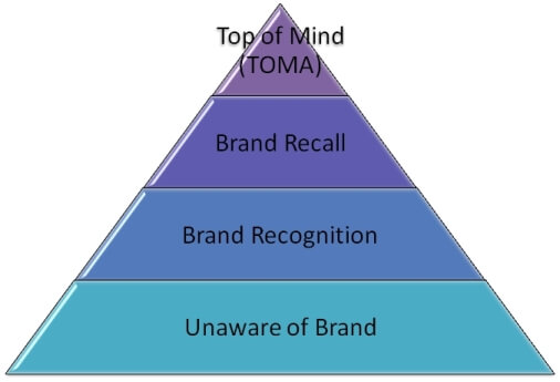 piramide di aaker brand awareness